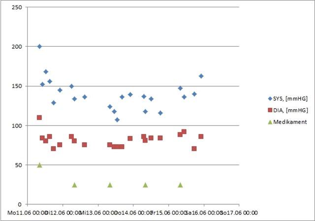 Arbeitslosenquote in Deutschland - Jahresdurchschnittswerte bis Bruttoinlandsprodukt (BIP) in Deutschland bis Y Z Statistik-Lexikon: Definition Diagramme Balken-, Torten- oder Kurvendiagramme werden zur graphischen Darstellung statistischer.